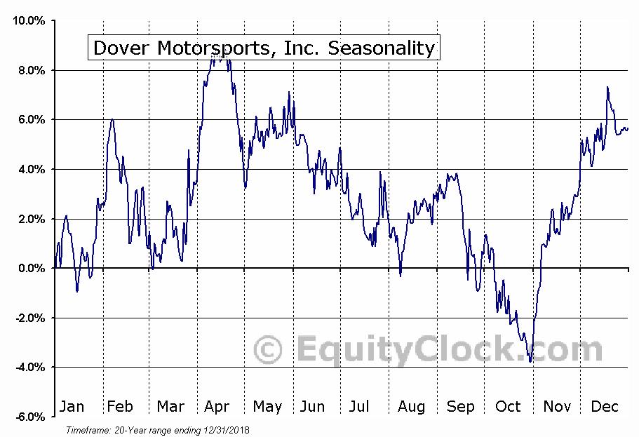 Dover Motorsports, Inc. (NYSE:DVD) Seasonal Chart
