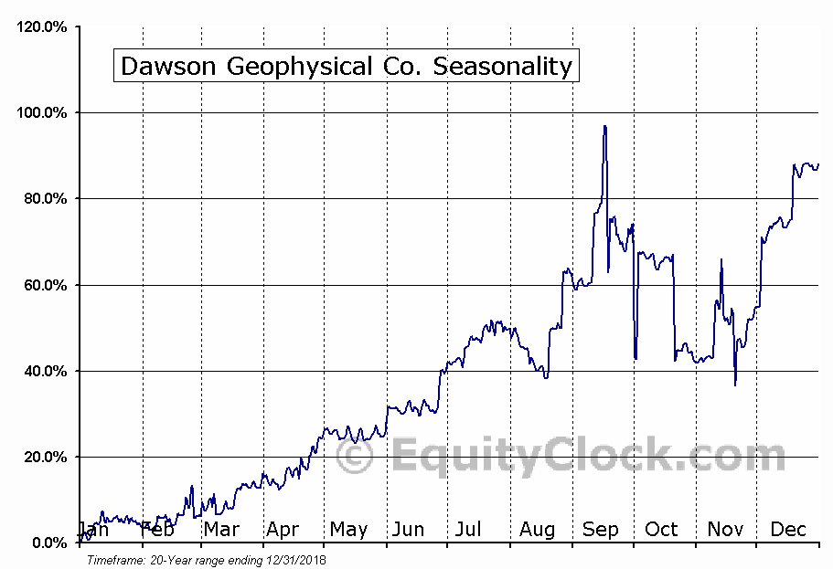 Dawson Geophysical Co. (NASD:DWSN) Seasonal Chart