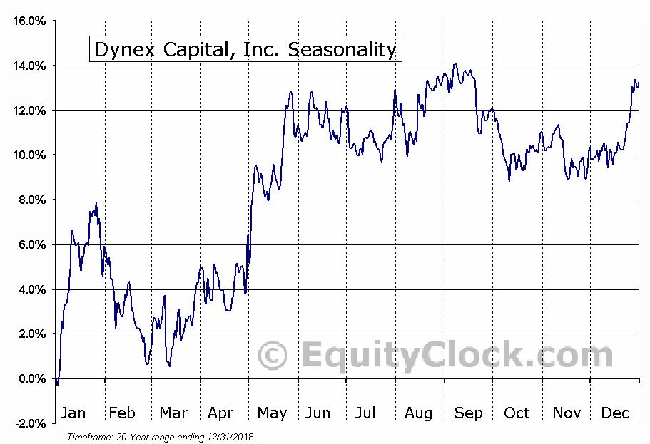Dynex Capital, Inc. (NYSE:DX) Seasonal Chart