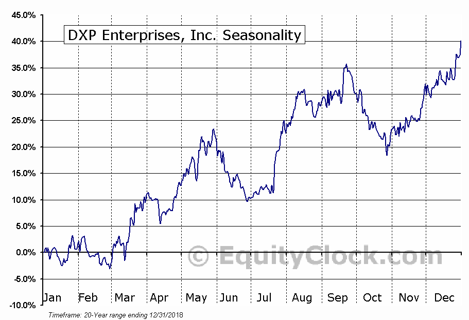 DXP Enterprises, Inc. (NASD:DXPE) Seasonal Chart