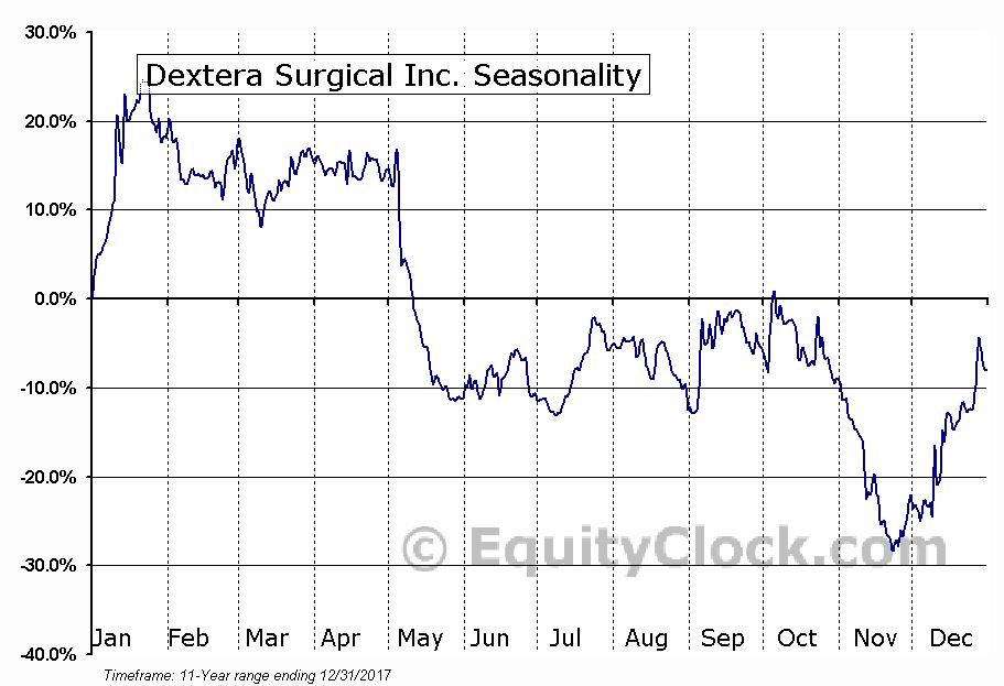 Dextera Surgical Inc. (NASD:DXTR) Seasonal Chart
