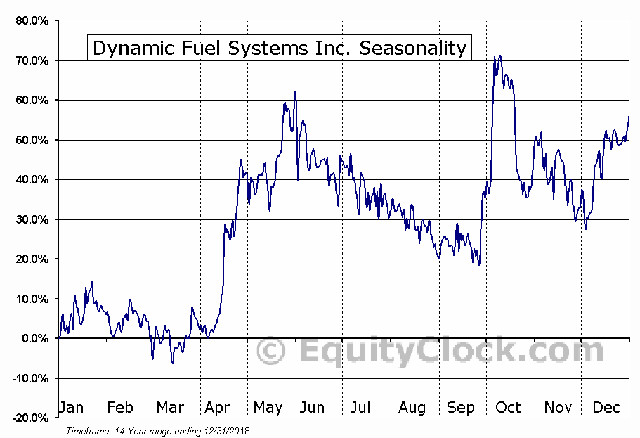 Dynamic Fuel Systems Inc. (TSXV:DYA) Seasonal Chart