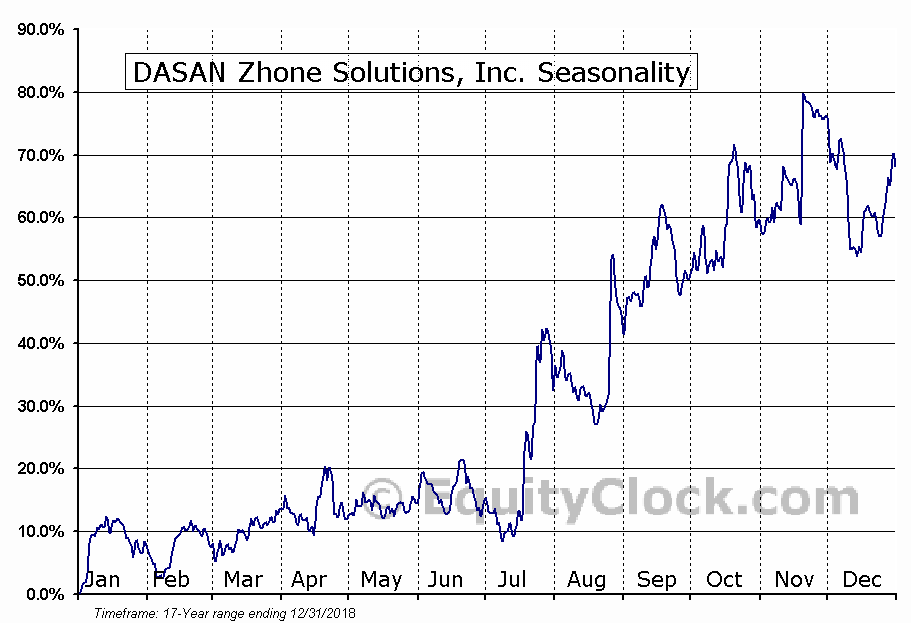 DASAN Zhone Solutions, Inc. (NASD:DZSI) Seasonal Chart