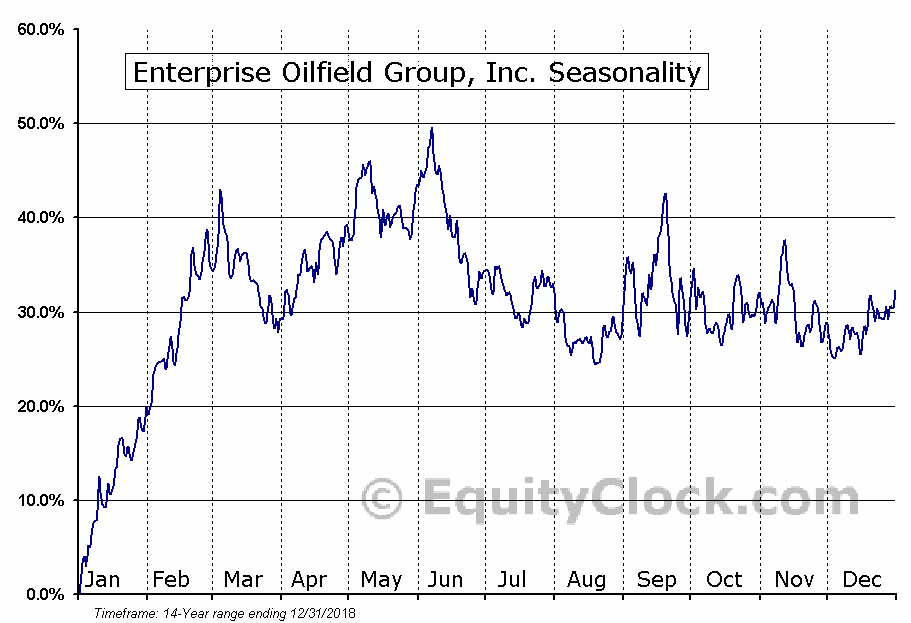 Enterprise Oilfield Group, Inc. (TSE:E) Seasonal Chart