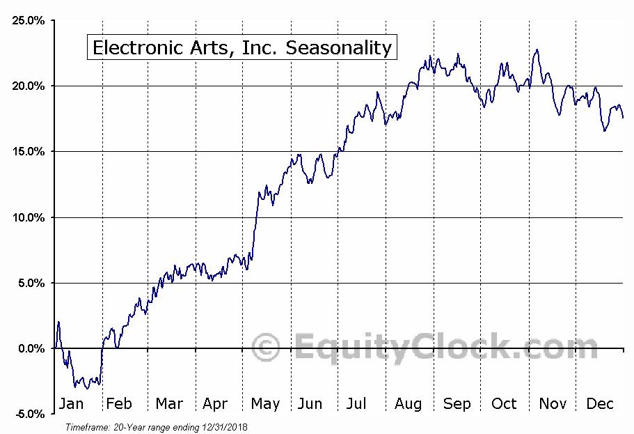 Electronic Arts Inc.  (NASDAQ:EA) Seasonal Chart