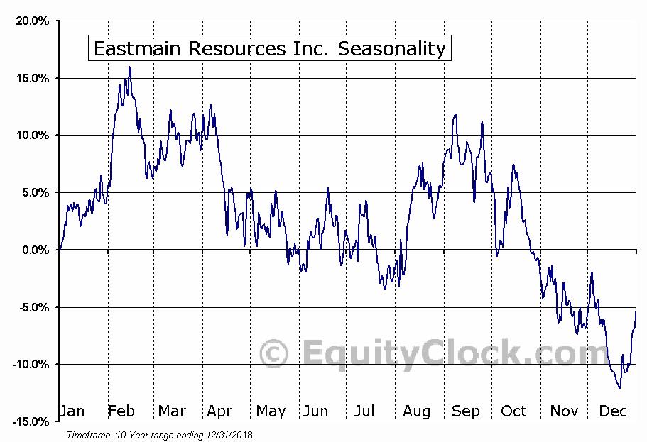 Eastmain Resources Inc. (OTCMKT:EANRF) Seasonal Chart