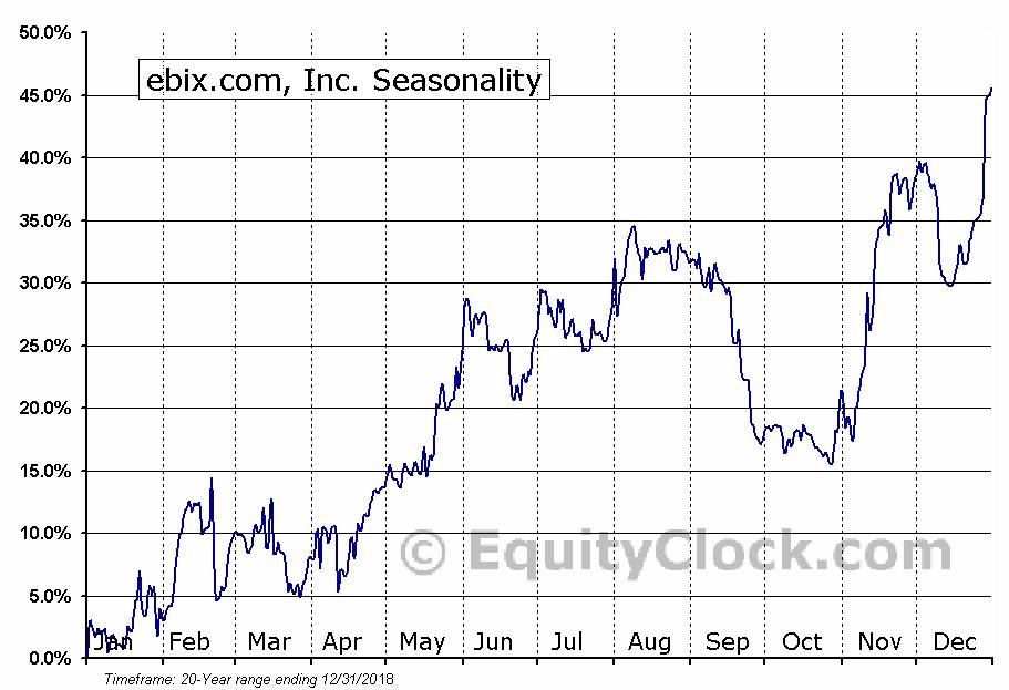 Ebix Inc (NASDAQ:EBIX) Seasonal Chart