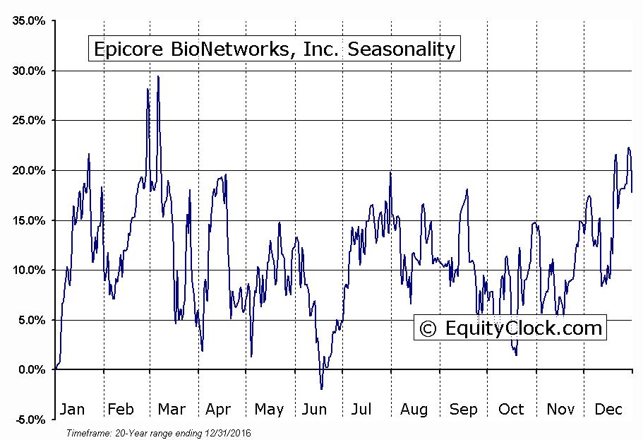 Epicore BioNetworks, Inc. (TSXV:EBN) Seasonal Chart