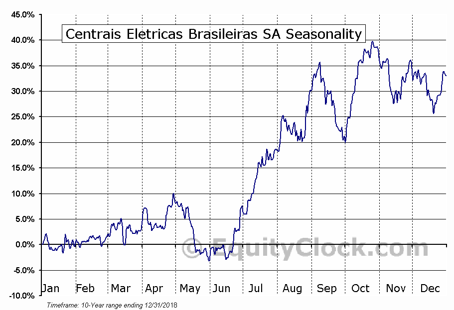 Centrais Eletricas Brasileiras SA (NYSE:EBR) Seasonal Chart