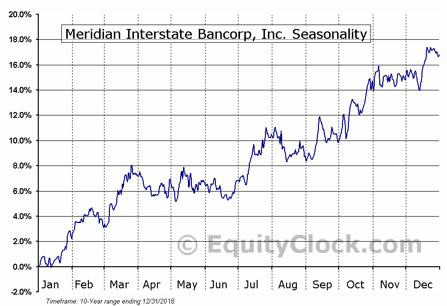 Meridian Interstate Bancorp, Inc. (NASD:EBSB) Seasonal Chart