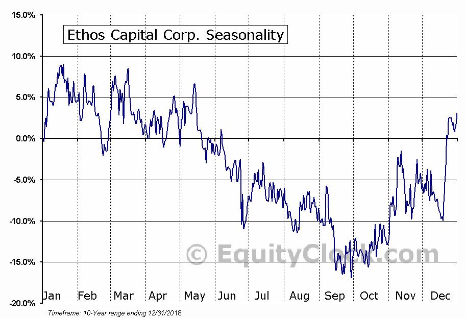 Ethos Capital Corp. (TSXV:ECC.V) Seasonal Chart