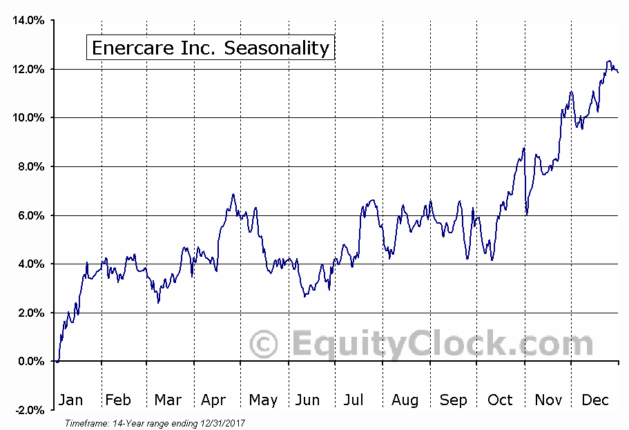 Enercare Inc. (TSE:ECI) Seasonal Chart
