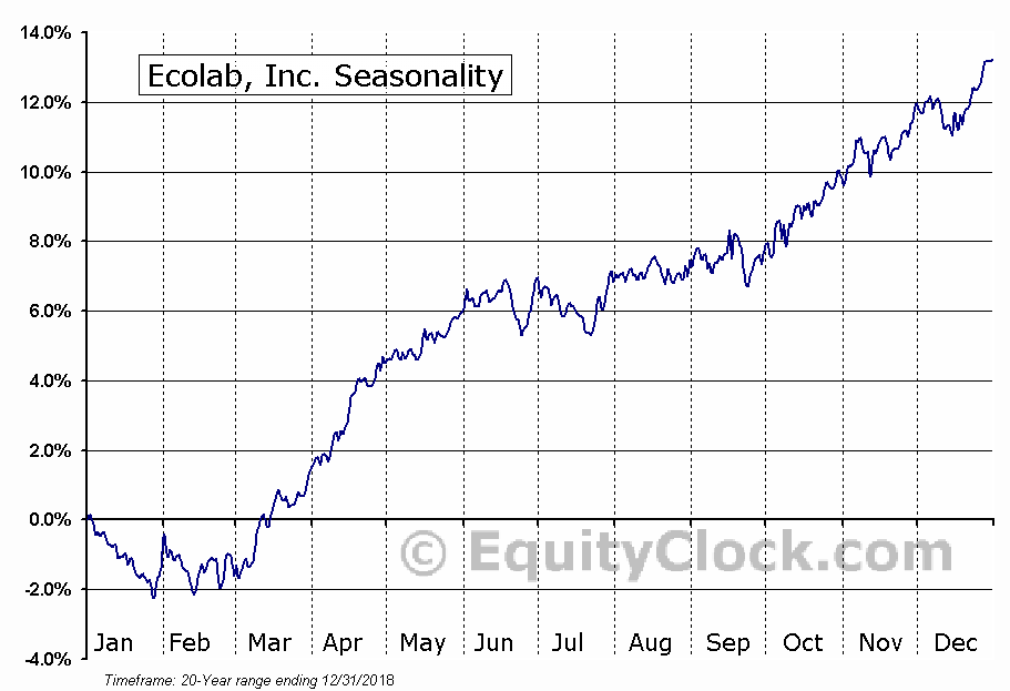 Ecolab Inc.  (NYSE:ECL) Seasonal Chart