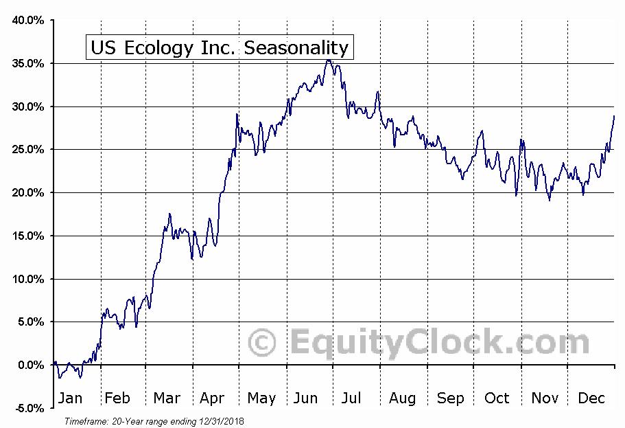 US Ecology Inc. (NASD:ECOL) Seasonal Chart