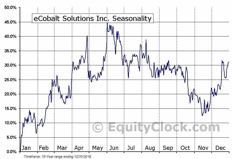 eCobalt Solutions (TSE:ECS) Seasonal Chart