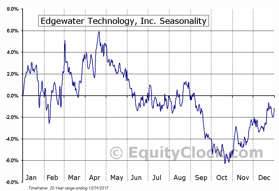 Edgewater Technology, Inc. (NASD:EDGW) Seasonal Chart