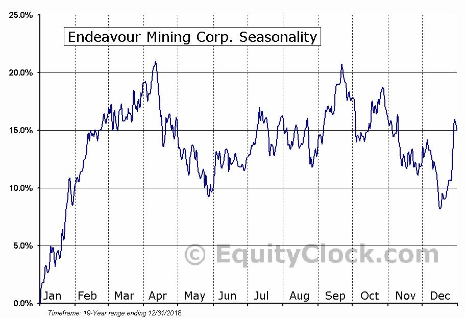 Endeavour Mining (TSE:EDV) Seasonal Chart