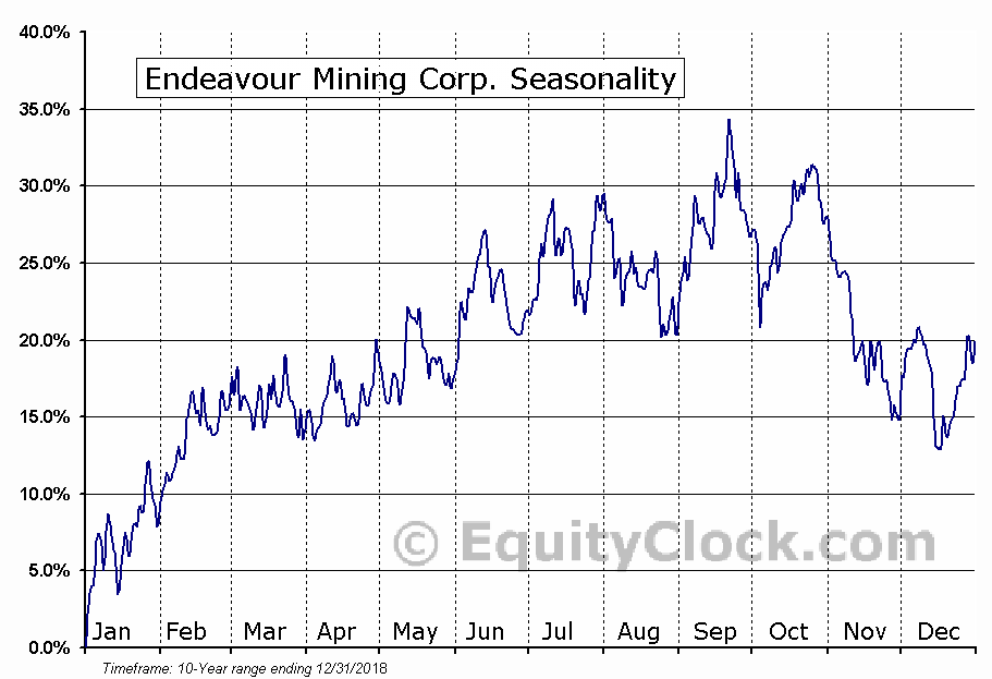 Endeavour Mining Corp. (OTCMKT:EDVMF) Seasonal Chart