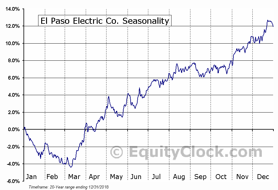 El Paso Electric Co. (NYSE:EE) Seasonal Chart