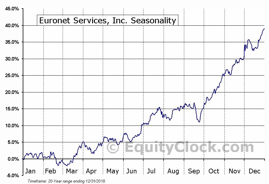 Euronet Services, Inc. (NASD:EEFT) Seasonal Chart
