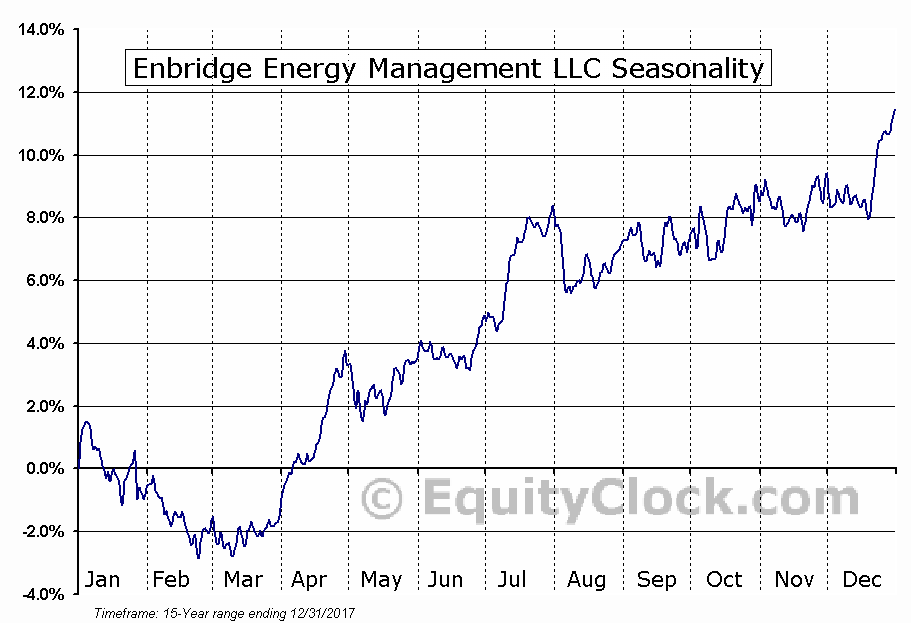 Enbridge Energy Management LLC (NYSE:EEQ) Seasonal Chart