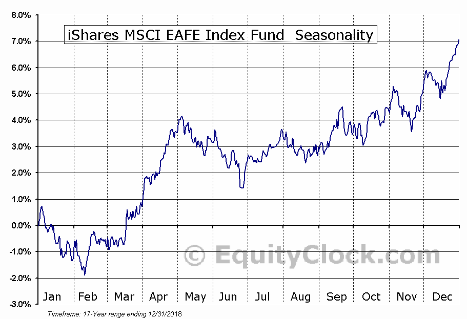 iShares MSCI EAFE Index Fund (ETF) (NYSE:EFA) Seasonal Chart