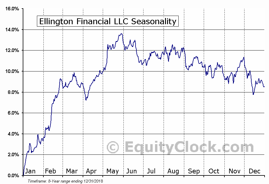 Ellington Financial LLC (NYSE:EFC) Seasonal Chart