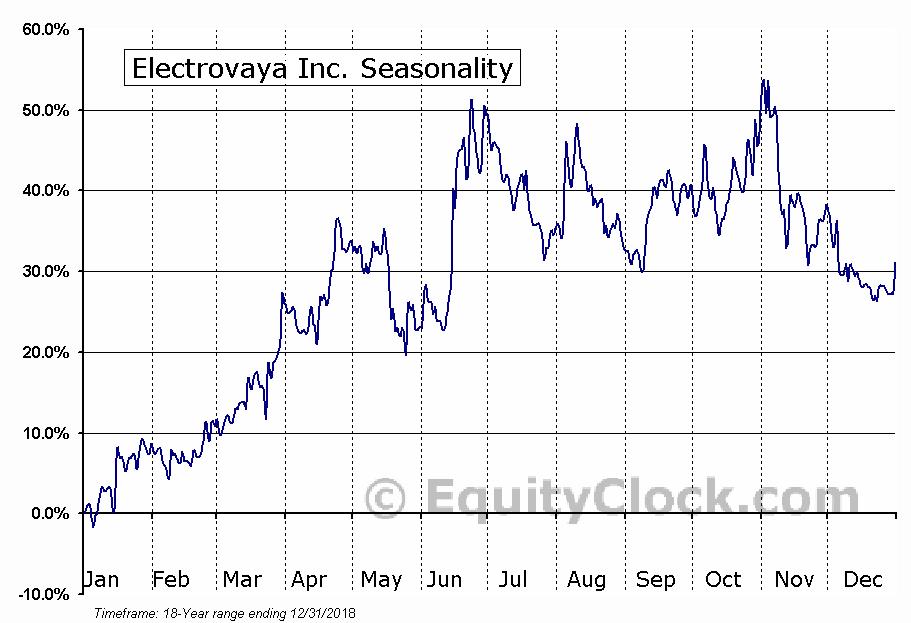 Electrovaya (TSE:EFL) Seasonal Chart