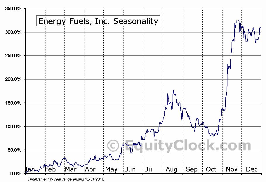 Energy Fuels (TSE:EFR) Seasonal Chart