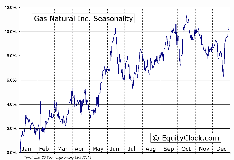 Gas Natural Inc. (AMEX:EGAS) Seasonal Chart