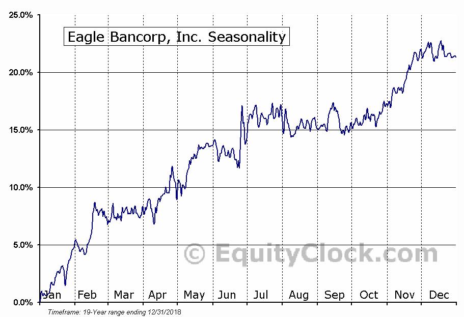 Eagle Bancorp, Inc. (NASD:EGBN) Seasonal Chart