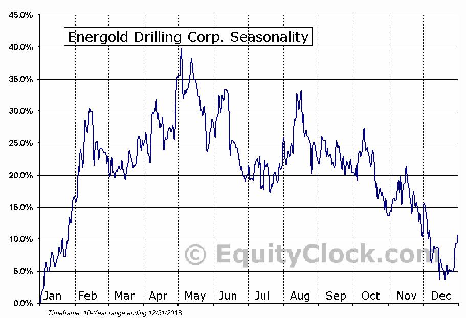 Energold Drilling Corp. (OTCMKT:EGDFF) Seasonal Chart