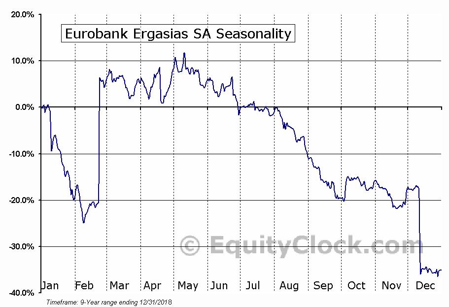 Eurobank Ergasias SA (OTCMKT:EGFEY) Seasonal Chart