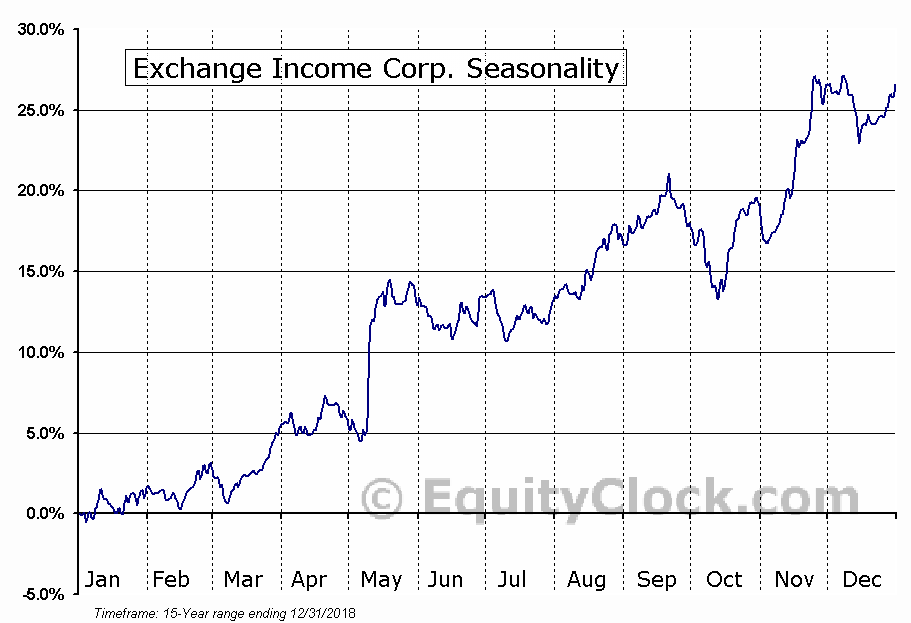 Exchange Income (TSE:EIF) Seasonal Chart