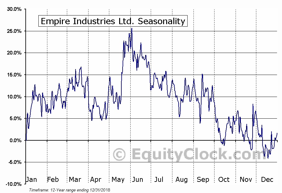 Empire Industries Ltd. (TSXV:EIL) Seasonal Chart