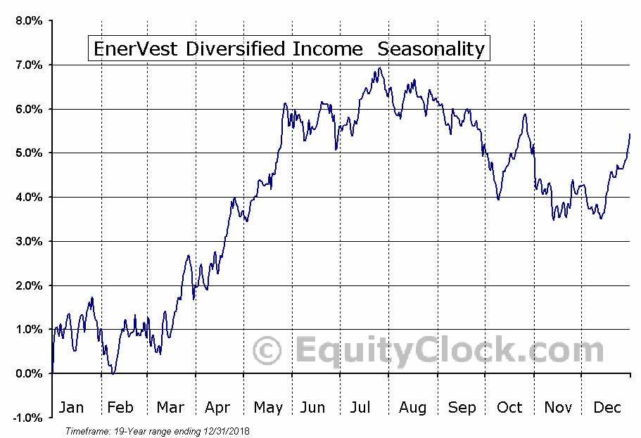 EnerVest Diversified Income (TSE:EIT-UN) Seasonal Chart