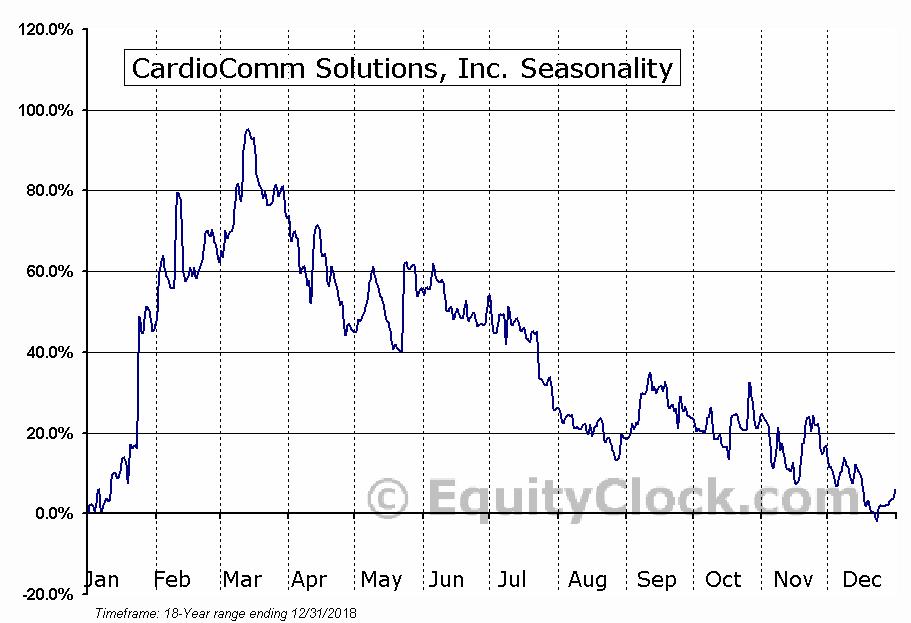 CardioComm Solutions, Inc. (TSXV:EKG) Seasonal Chart