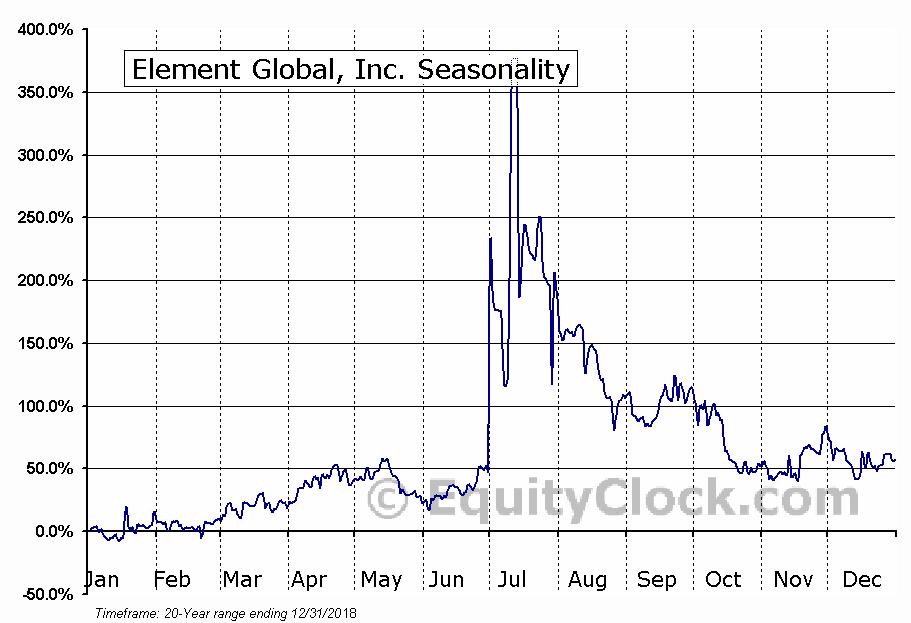 Element Global, Inc. (OTCMKT:ELGL) Seasonal Chart