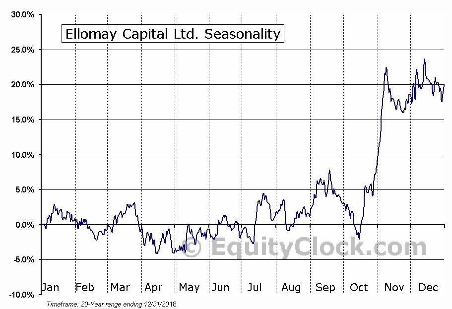 Ellomay Capital Ltd. (AMEX:ELLO) Seasonal Chart