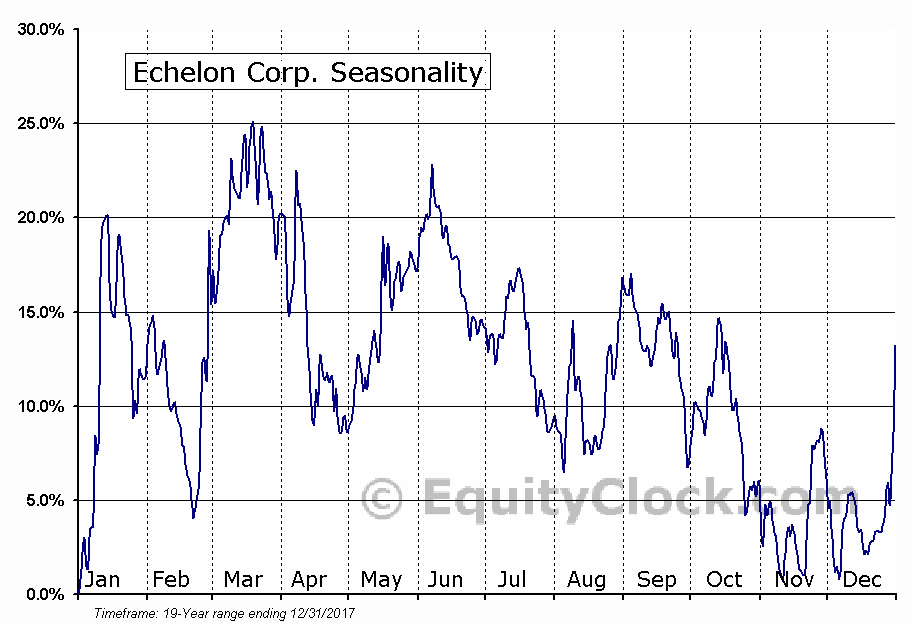 Echelon Corp. (NASD:ELON) Seasonal Chart