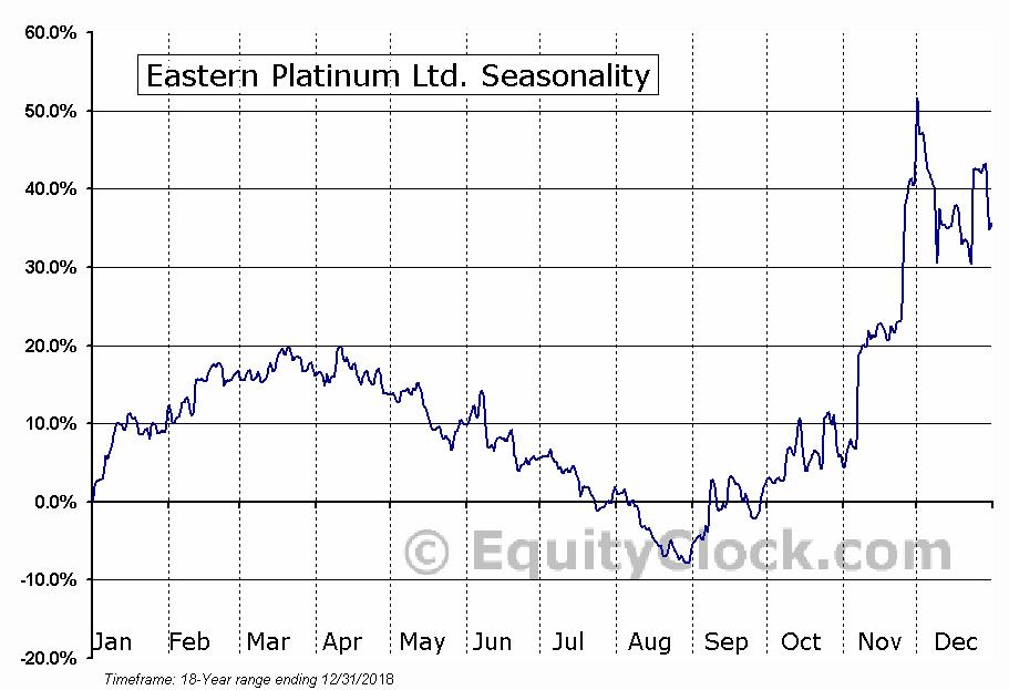 Eastern Platinum (TSE:ELR) Seasonal Chart