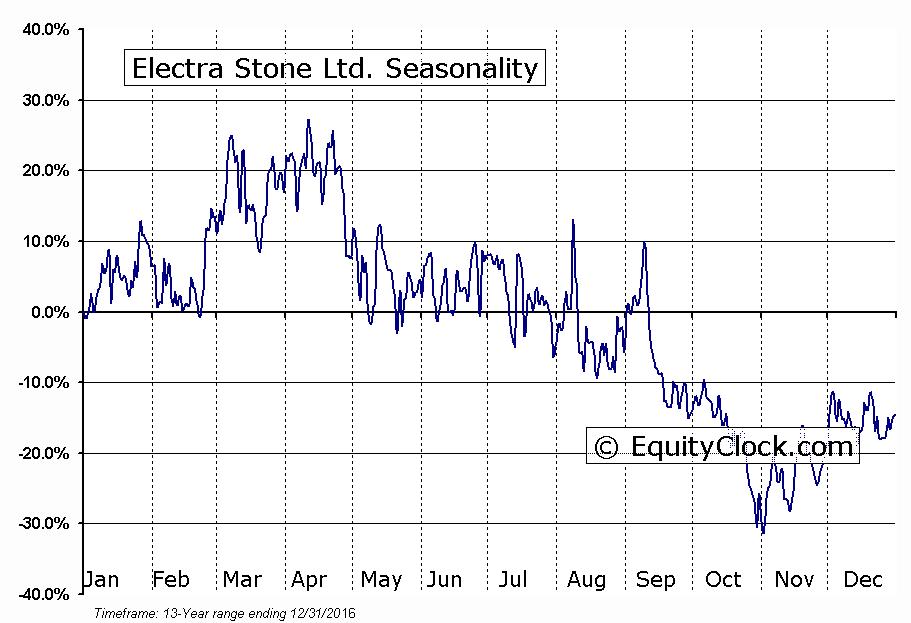 Electra Stone Ltd. (TSXV:ELT) Seasonal Chart