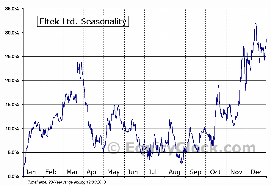 Eltek Ltd. (NASD:ELTK) Seasonal Chart