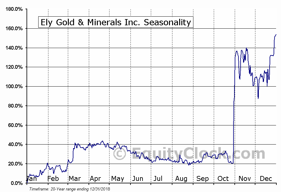 Ely Gold & Minerals Inc. (TSXV:ELY) Seasonal Chart