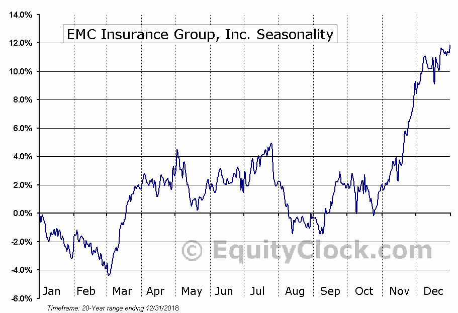 EMC Insurance Group Inc. (NASDAQ:EMCI) Seasonal Chart