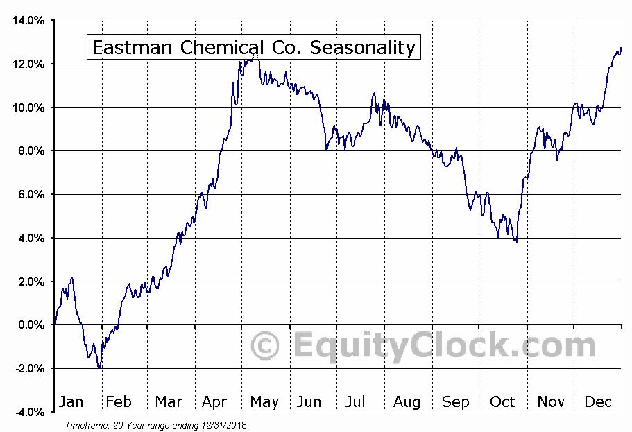 Eastman Chemical Company  (NYSE:EMN) Seasonal Chart