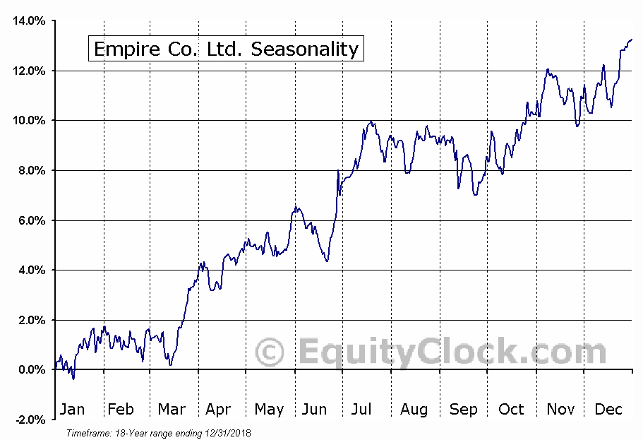 Empire Company Limited (TSE:EMP.A) Seasonal Chart