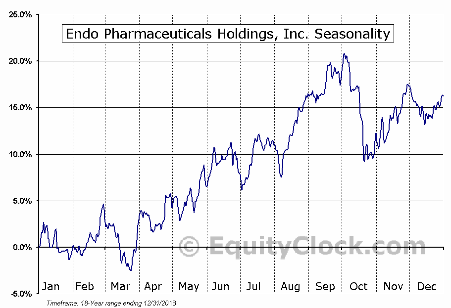 Endo Pharmaceuticals Holdings (NASD:ENDP) Seasonal Chart