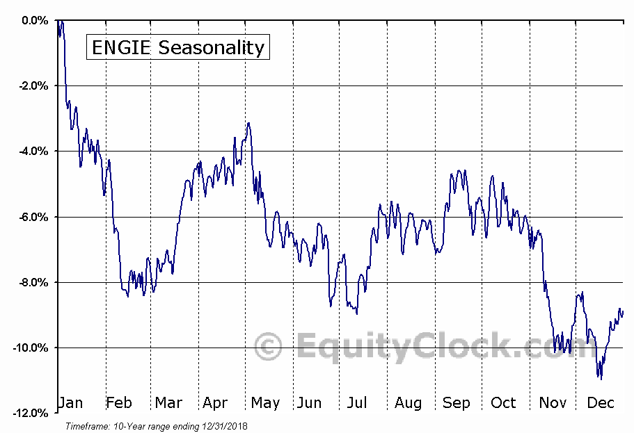 ENGIE (OTCMKT:ENGIY) Seasonal Chart
