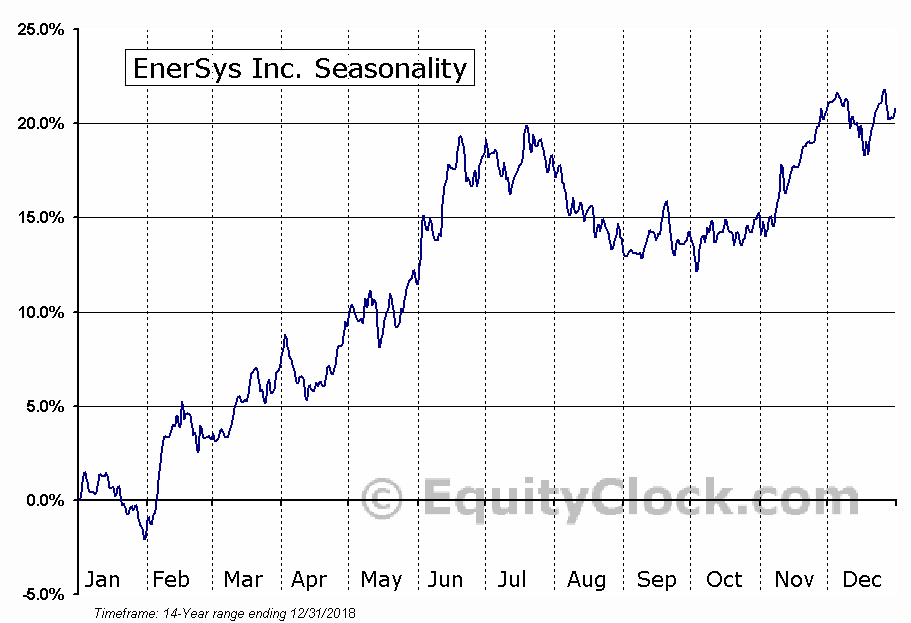 EnerSys Inc. (NYSE:ENS) Seasonal Chart